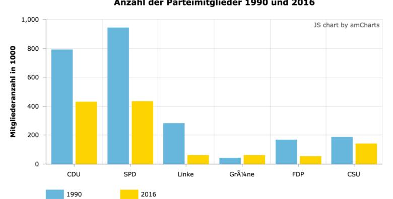 Anzahl der Parteimitglieder zwischen 1990-2016
